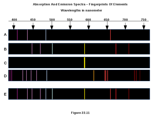 Absorption And Emission Spectra - The Fingerprints Of Elements