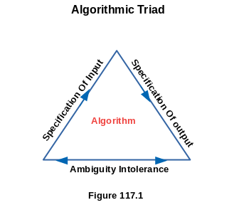 Algorithmic Triad - The Basic Concepts Of Algorithms
