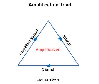 Amplification Triad
