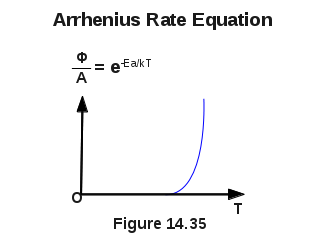 Arrhenius Rate Equation