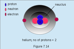 Atomic Protons
