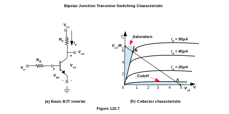 Bipolar Junction Transistor Switching Characteristic