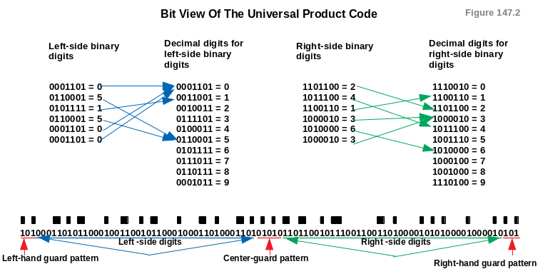 Bit View Of The Universal Product Code - The PjProblemStrings