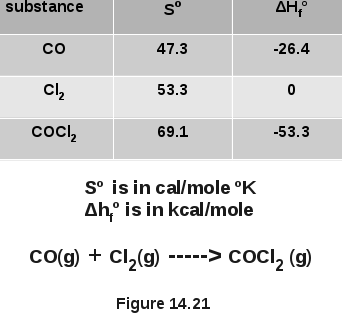 Entropy, Enthalpy, Free Enegy Changes In CO+Cl<sub>2</sub> Reaction