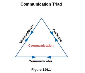 Communication Triad