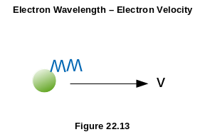 de Broglie Wavelength As Determinant Of Velocity Of An Electron