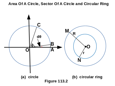 Derivation Of Area Of A Circle, Sector Of A Circle And Circular Ring