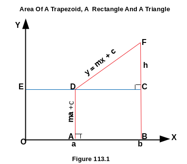 Derivation Of Area Of Trapezoid, Rectangle And Triangle