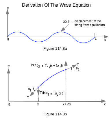 Derivation Of The One Dimensional Wave Equation