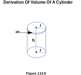 Derivation Of Volume Of A Cone