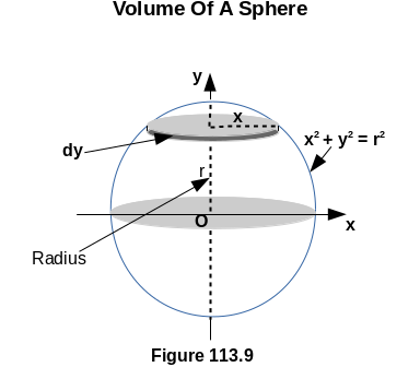 Derivation Of Volume Of A Sphere