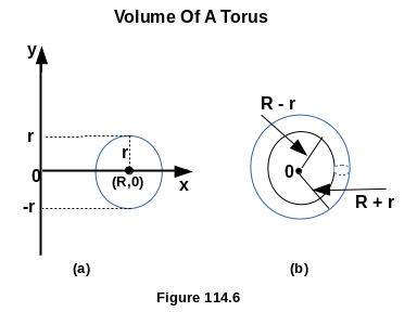 Derivation Of Volume Of A Torus