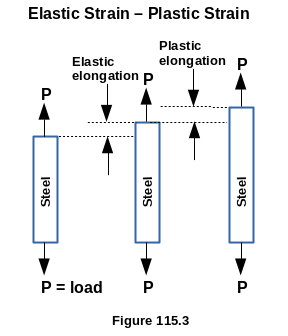 Elastic Strain - Plastic Strain