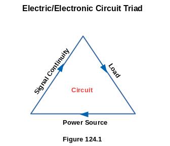 Electric/Electronic Circuit Triad