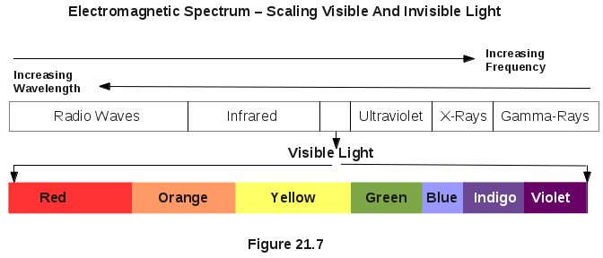 Electromagnetic Spectrum - Scaling Visible And Invisible Light