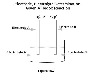 Electrode And Electrolyte Determination Given A redox Reaction