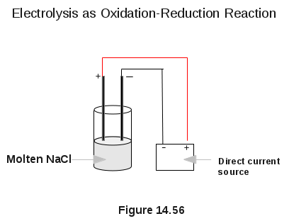 Electrolysis As Oxidation-Reduction Reaction