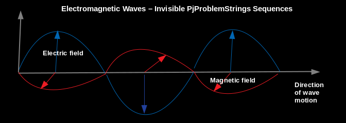 Electromagnetic Waves - Invisible PjProblemsStrings