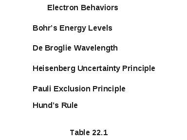 Electron Behaviors