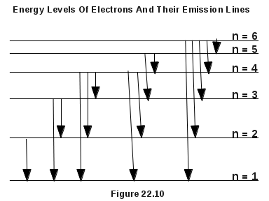 Energy Levels Of Electrons As Determinants Of Emission Lines Of Electrons