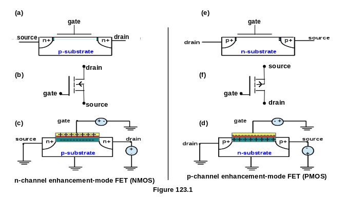 Enhancement Mode Metal Oxide Semiconductor Field Effect Transistors