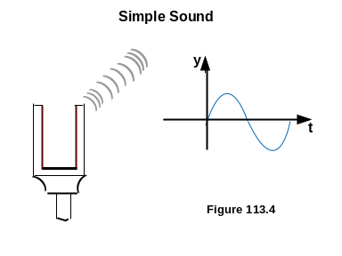 Frequencies Of Simple Sound And Complex Sound