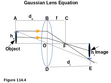 Gaussian Lens Equation