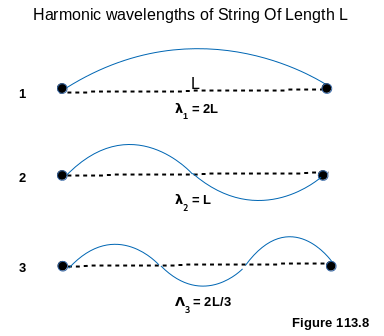 Harmonic Wavelengths Of A Fixed String Of Distance L