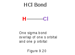 HCl Bonds