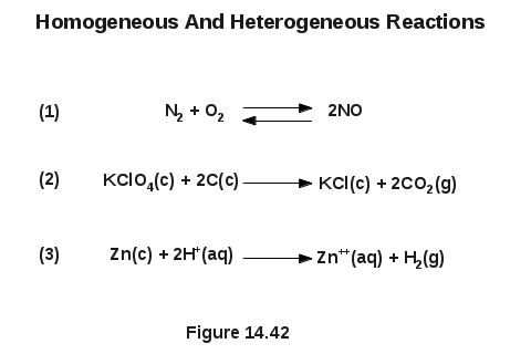 Homogeneous And Heterogeneous Reactions