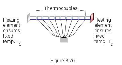 Heat Flow Experiment