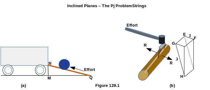 Inclined Planes The PjProblemStrings