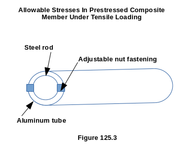 Initial Stress in A Composite Member Under Tensile Loading Given Allowable Stresses