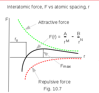 Interatomic Force
