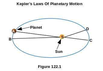 Kepler's Laws Of Planetary Motions
