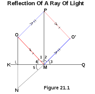 Law Of Reflection Of Light