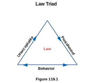 Law Triad Basic Concepts of Law