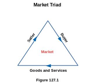 Market Triad