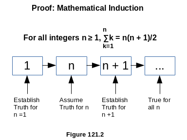 Mathematical Induction Proof Tecnique