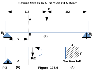 Maximum Tensile Flexure Stress In A Section Of A Beam