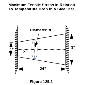 Maximum Tensile Stress In Relation To Temperature Drop In A Steel Bar