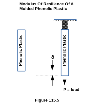 Modulus Of Resilience Of A Molded Phenolic Plastic