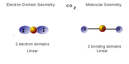 Molecular Geometry CO2