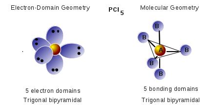 Molecular Geometry PCl<sub>5</sub>