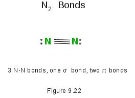 Nitrogen Bonds