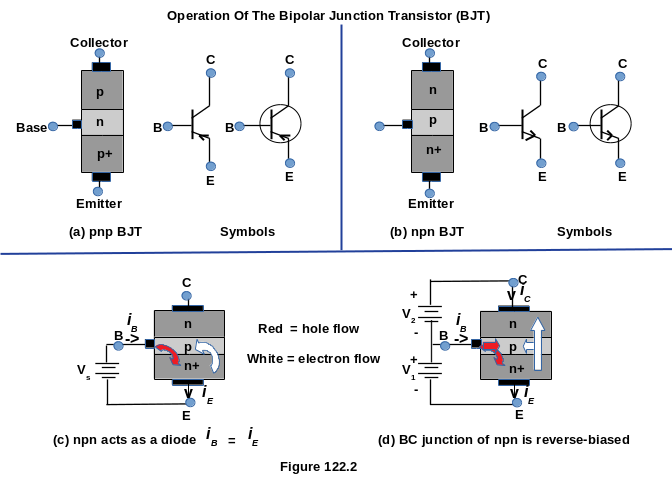 Operation Of The Bipolar Junction Transistor