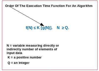 Order Of Execution Time Function For An Algorithm