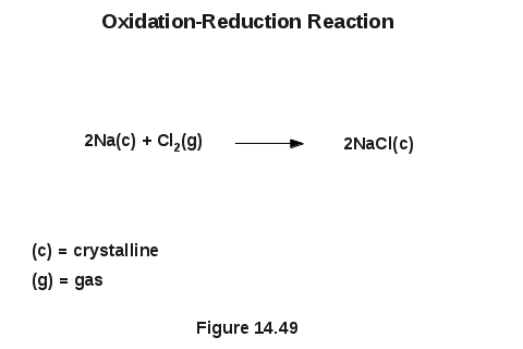 Oxidation Numbers As Determinants Of Oxidation-Reduction Reactions