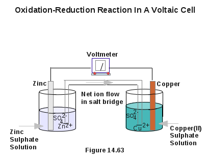 Oxidation-Reduction Reaction In A Voltaic Cell