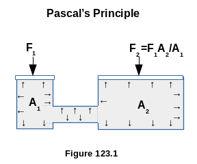 Pascal On Pressure In Liquids